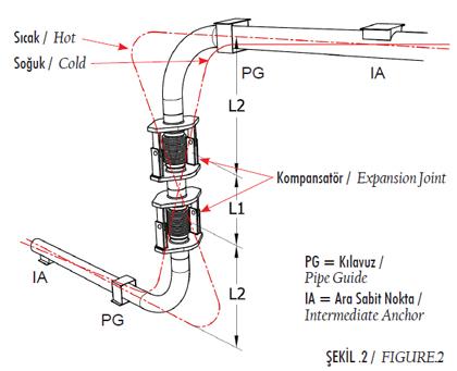 Şekil 2 - Açısal Kompansatörler