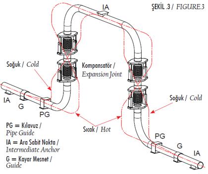 Şekil 3 - Açısal Kompansatörler