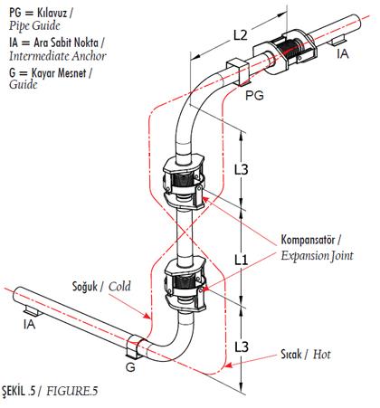 Şekil 5 - Açısal Kompansatörler