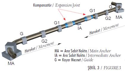 Şekil 1 - Eksenel Kompansatörler
